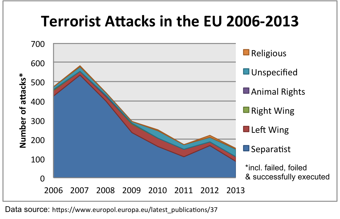 article-Terrorist_Attacks_in_the_EU_by_Affiliation