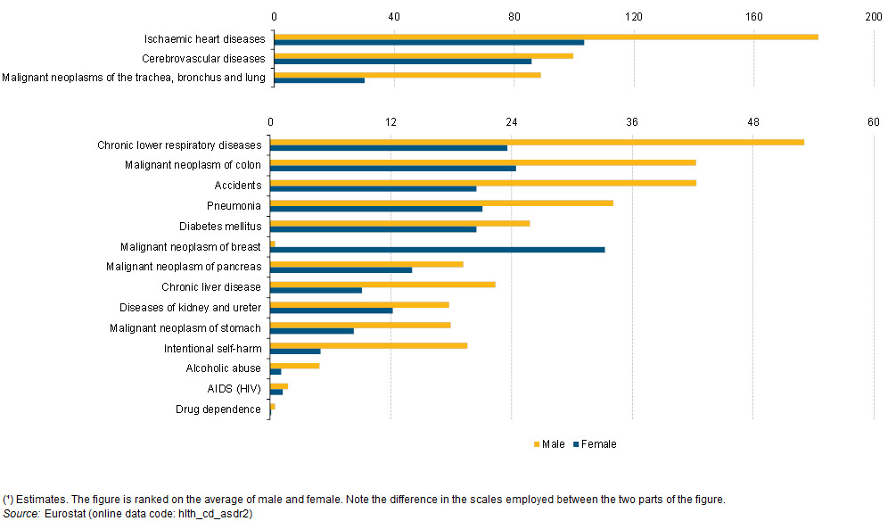 article-causes-of-death-Europe